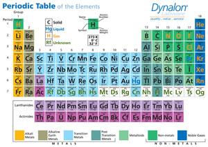 Chemical Properties Card